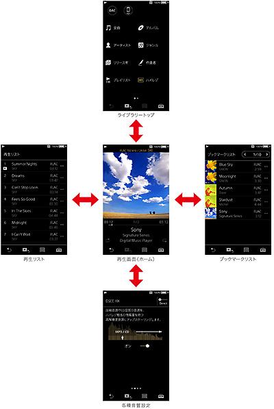 dmp-z1,デジタルミュージックプレーヤー,sony