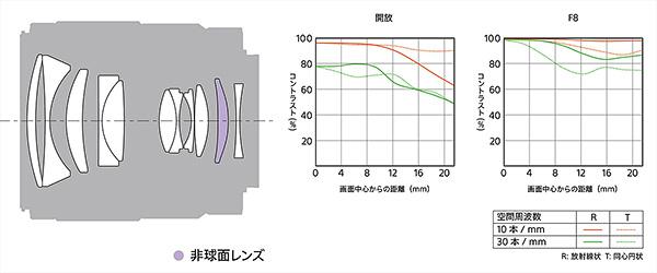SEL35F18F,FE35mmF1.8,フルサイズEマウント