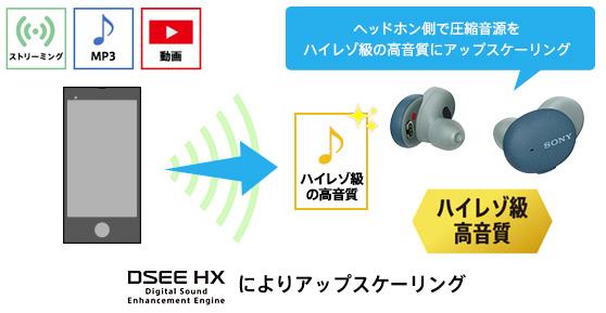 WF-H800,独立型,完全ワイヤレスヘッドホン,ハイレゾ級高音質