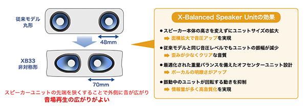 SRS-XB33,ワイヤレスポータブルスピーカー