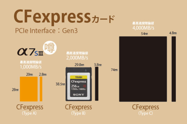 α7SIII,a7siii,ilce-7sm3,cfexpressカード,typea,SDカード,比較レビュー