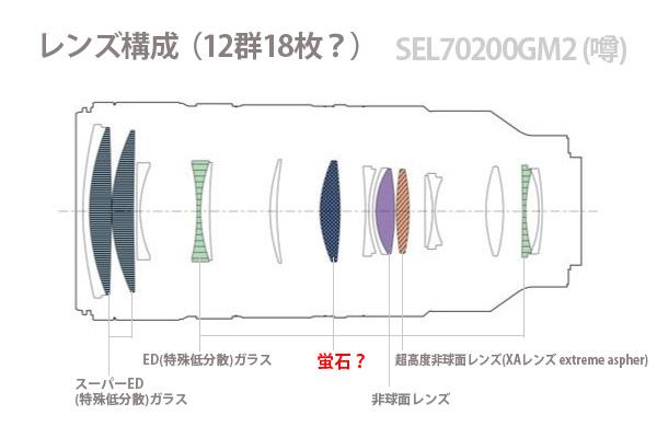 SEL70200GM2,70-200mmGMII,sonyalpha,Eマウント